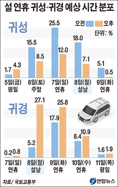 16-설연휴귀성귀경예상시간분포.jpg