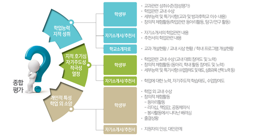 15-서울대 학생부종합전형 평가 방법.jpg