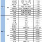 인천·경기지역 정당별 공천 현황