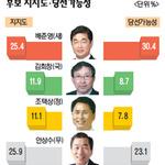 배준영 VS 안상수 0.5%p 박빙