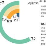 지역발전에 쏠린 표심… 야권 연대·공천파동 '찻잔 속 태풍'