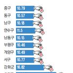 사전투표율 10.81% 또 하위권