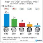 문재인 40%, 안철수 24%, 홍준표 12%<갤럽>