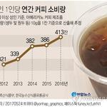 한국 성인 1인당 연간 커피  413잔 마셔