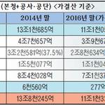 인천시 재정건전화 '청신호'