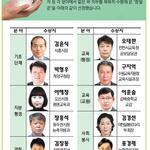 제5회 기호 참일꾼상 수상자 선정