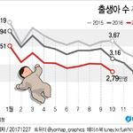'저출산 대책 실패' 10월 출생아 수 3만명 또 붕괴