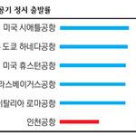 인천공항 항공기 정시 출발률 50%
