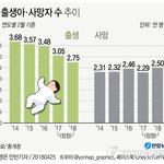 2월 출생아·혼인 1981년 통계작성 후 최소…'인구절벽' 임박