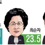 '더 내달린' 선두 도성훈 보수 후보들도 상승세