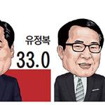박남춘, 과반 유지… 거리 좁힌 유정복