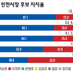 박남춘 20~50대 지지율 탄탄…유정복 60세 이상서 뒤집어