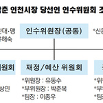 사업별 위원회 꾸려 '박남춘호 시정' 추진 토대 마련