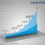 공항철도 누적 이용객 11년 만에 5억 명 돌파