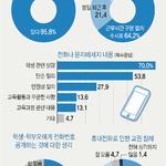 교사 96%가 학생·학부모에 전화번호 노출