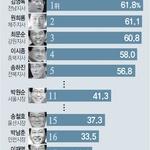 '과반 득표' 당선한 이재명 지사 광역단체장 중 지지도 최하위