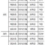 인천 학교 8곳 신설 '중투심' 통과