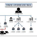 사무장 병원 운영한 일가족 요양급여 430억 가로채 검거