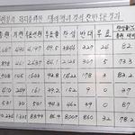 한국지엠 노조 결국 파업 수순