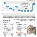 한국 경쟁력 140개국 중 15위로 2계단↑