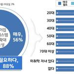 도민 89%, 어린이집 회계관리시스템 도입 찬성