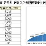 작년 근로자 평균연봉 3천475만원…'억대 연봉' 44만명