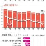 11월 실업률 3.2%…동월기준 9년만에 최고