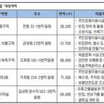 인천 저층주거지 5곳 도시재생 사업지로