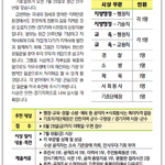 제7회 기호참일꾼상 공모