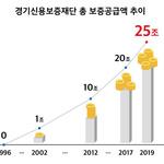 경기신보 '보증공급 25兆' 전국 첫 돌파