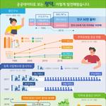 평택시, '공공데이터를 활용한 인구 50만 평택 인포그래픽' 제작