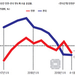 中 스마트폰 수요 둔화 불똥… 인천 반도체 수출 날개 꺾여
