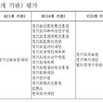 경기신보 경영평가 'A등급' 道 기관 중 유일