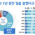 """민선7기 도정 1년, 도민 60% """"잘했다"""""""