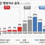 경기도민 행복지수 67점 최대 고민은 경제난