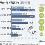 '박정 657억' 국회의원 보유 부동산 가치 '톱'