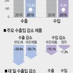 8월 20일까지 수출 13.3% 감소
