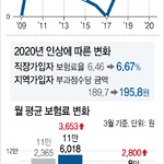 내년 건강보험료율 3.2% 인상